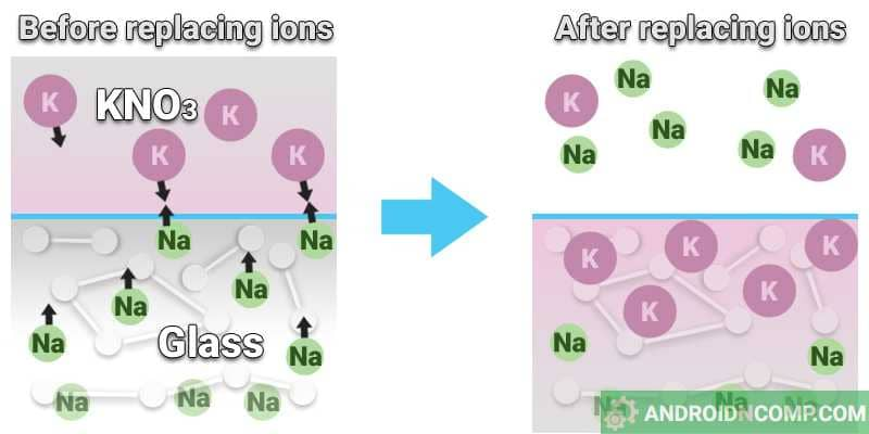 Chemical tempering of glass by replacing sodium ions with potassium ions.