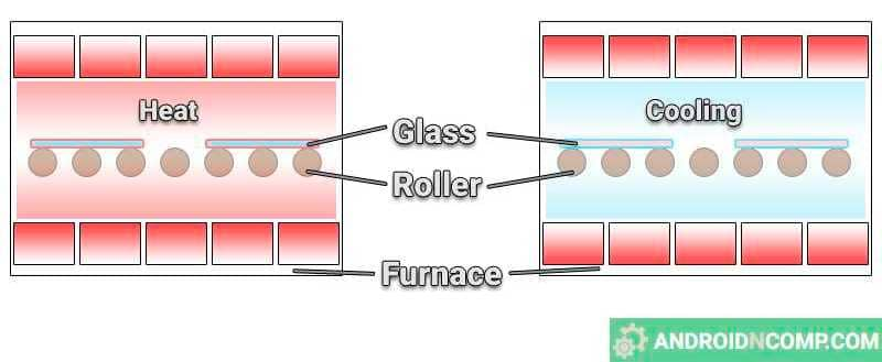 Glass tempering by heating and tempering.